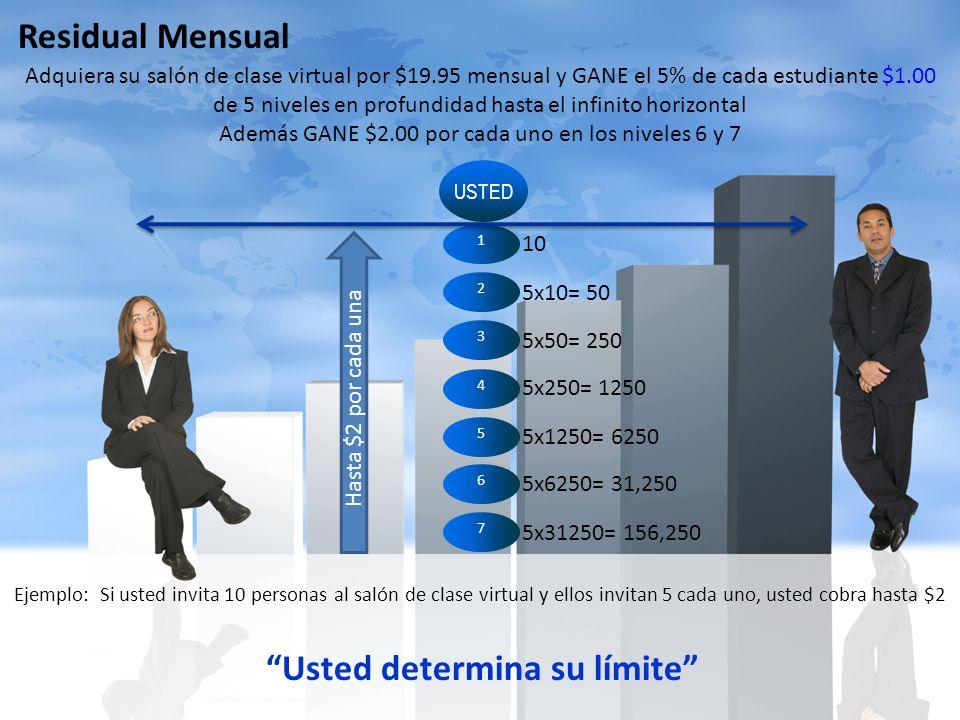 USTED 1 Adquiera su salón de clase virtual por $19.95 mensual y GANE el 5% de cada estudiante $1.00 de 5 niveles en profundidad hasta el infinito horizontal Además GANE $2.00 por cada uno en los niveles 6 y 7 2 3 4 5 Residual Mensual 6 7 10 5x10= 50 5x50= 250 5x250= 1250 5x1250= 6250 5x6250= 31,250 5x31250= 156,250 Usted determina su límite Hasta $2 por cada una Ejemplo: Si usted invita 10 personas al salón de clase virtual y ellos invitan 5 cada uno, usted cobra hasta $2