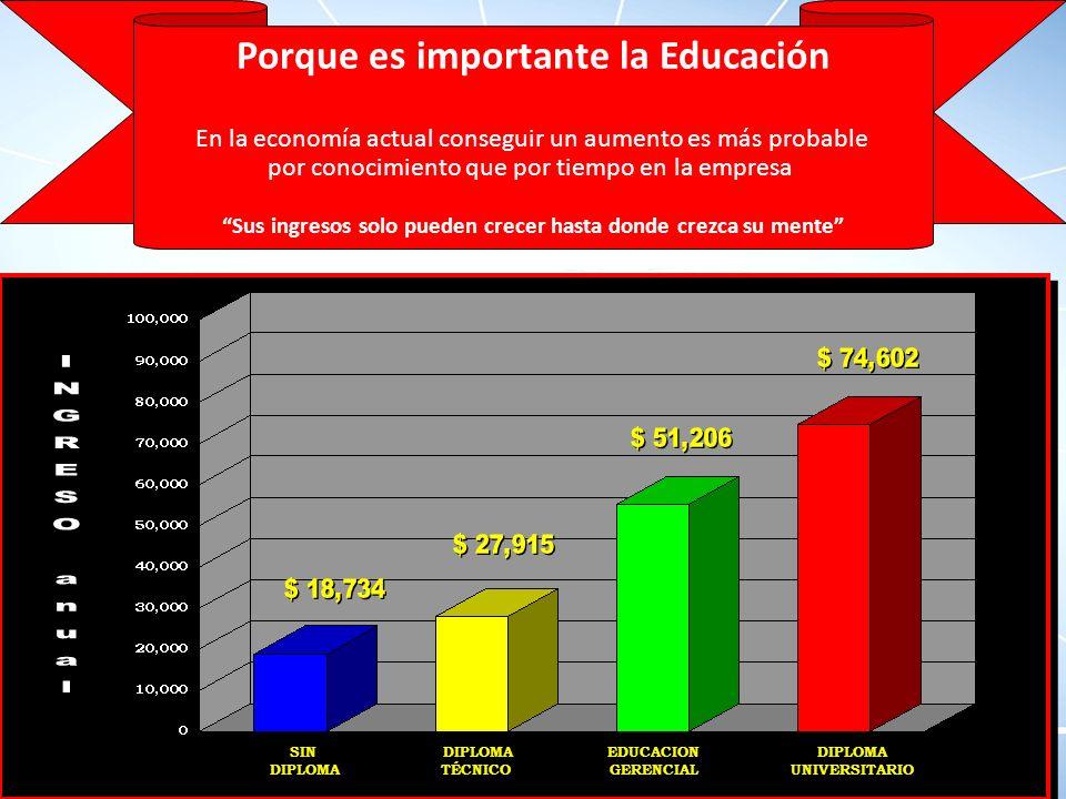 Porque es importante la Educación En la economía actual conseguir un aumento es más probable por conocimiento que por tiempo en la empresa Sus ingresos solo pueden crecer hasta donde crezca su mente QUE HACE USTED HOY PARA CONSEGUIR AUTOEDUCARSE SIN DIPLOMA SIN DIPLOMA TÉCNICO DIPLOMA TÉCNICO EDUCACION GERENCIAL EDUCACION GERENCIAL DIPLOMA UNIVERSITARIO DIPLOMA UNIVERSITARIO