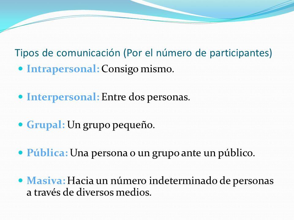 Tipos de comunicación (Por el número de participantes) Intrapersonal: Consigo mismo. Interpersonal: Entre dos personas. Grupal: Un grupo pequeño. Públ