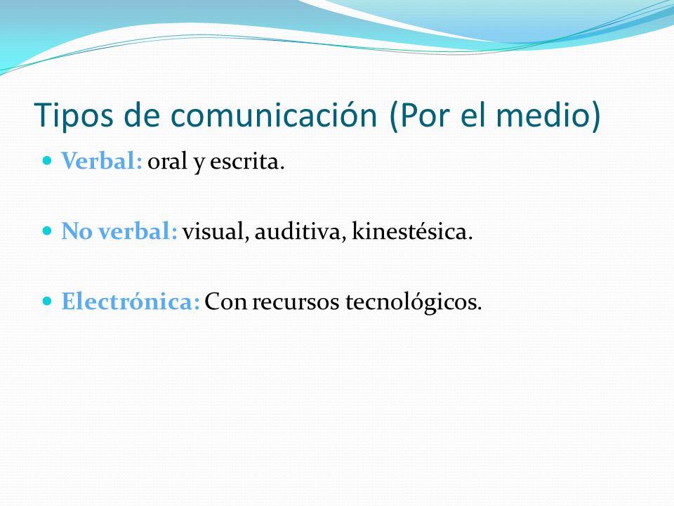 Tipos de comunicación (Por el medio) Verbal: oral y escrita. No verbal: visual, auditiva, kinestésica. Electrónica: Con recursos tecnológicos.