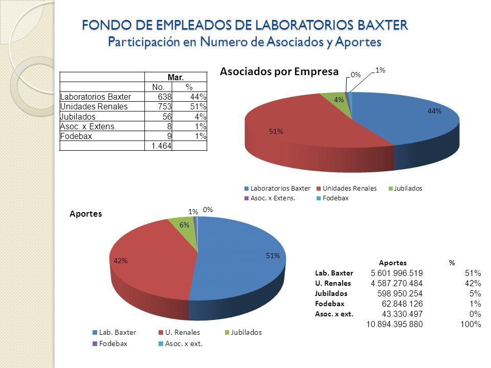 FONDO DE EMPLEADOS DE LABORATORIOS BAXTER Participación en Numero de Asociados y Aportes Mar. No.% Laboratorios Baxter63844% Unidades Renales75351% Ju