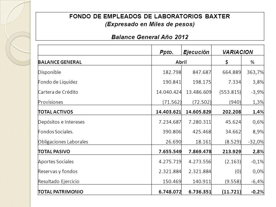 FONDO DE EMPLEADOS DE LABORATORIOS BAXTER (Expresado en Miles de pesos) Balance General Año 2012 Ppto.EjecuciónVARIACION BALANCE GENERALAbril $% Dispo