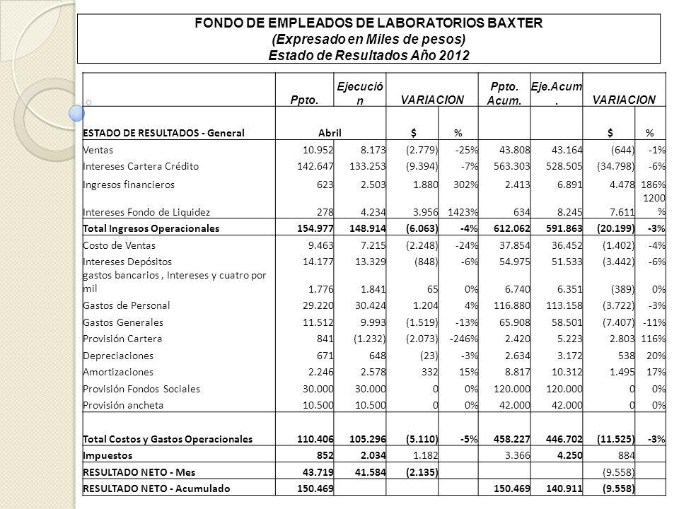 FONDO DE EMPLEADOS DE LABORATORIOS BAXTER (Expresado en Miles de pesos) Estado de Resultados Año 2012 Ppto. Ejecució nVARIACION Ppto. Acum. Eje.Acum.V