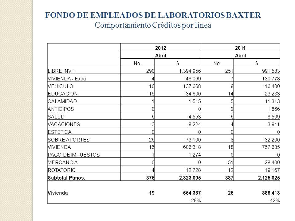 FONDO DE EMPLEADOS DE LABORATORIOS BAXTER Comportamiento Créditos por línea 20122011 Abril No.$ $ LIBRE INV.12901.394.956251991.583 VIVIENDA - Extra44