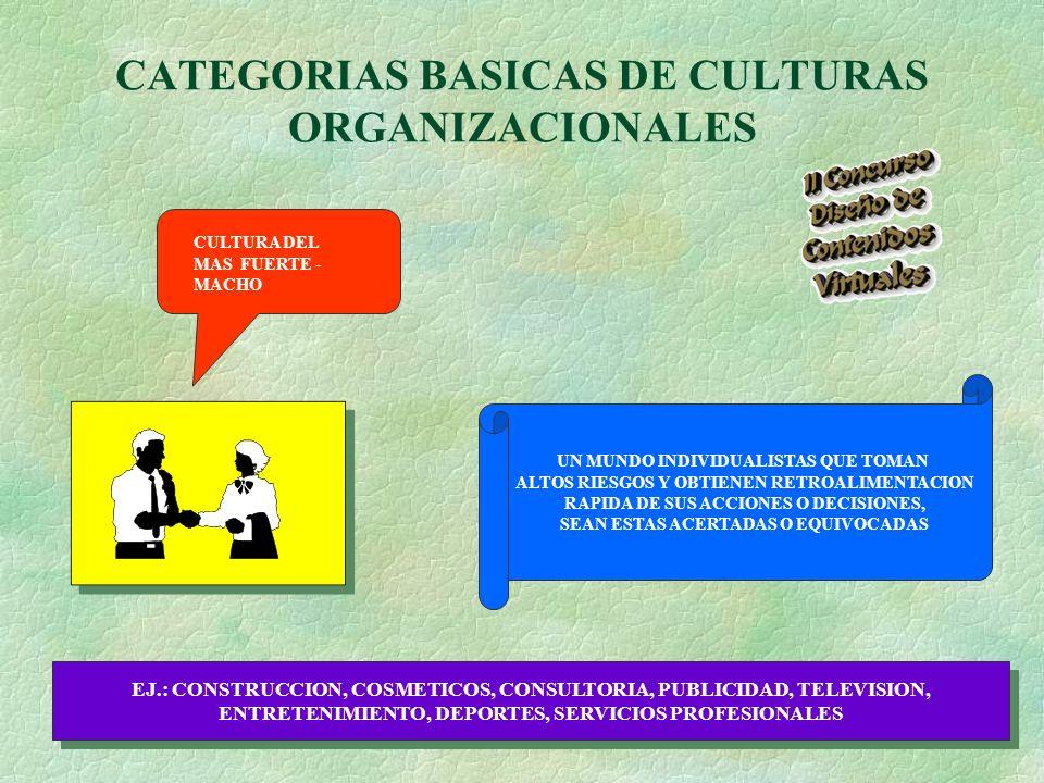 CATEGORIAS BASICAS DE CULTURAS ORGANIZACIONALES CULTURA DEL MAS FUERTE - MACHO UN MUNDO INDIVIDUALISTAS QUE TOMAN ALTOS RIESGOS Y OBTIENEN RETROALIMENTACION RAPIDA DE SUS ACCIONES O DECISIONES, SEAN ESTAS ACERTADAS O EQUIVOCADAS EJ.: CONSTRUCCION, COSMETICOS, CONSULTORIA, PUBLICIDAD, TELEVISION, ENTRETENIMIENTO, DEPORTES, SERVICIOS PROFESIONALES EJ.: CONSTRUCCION, COSMETICOS, CONSULTORIA, PUBLICIDAD, TELEVISION, ENTRETENIMIENTO, DEPORTES, SERVICIOS PROFESIONALES