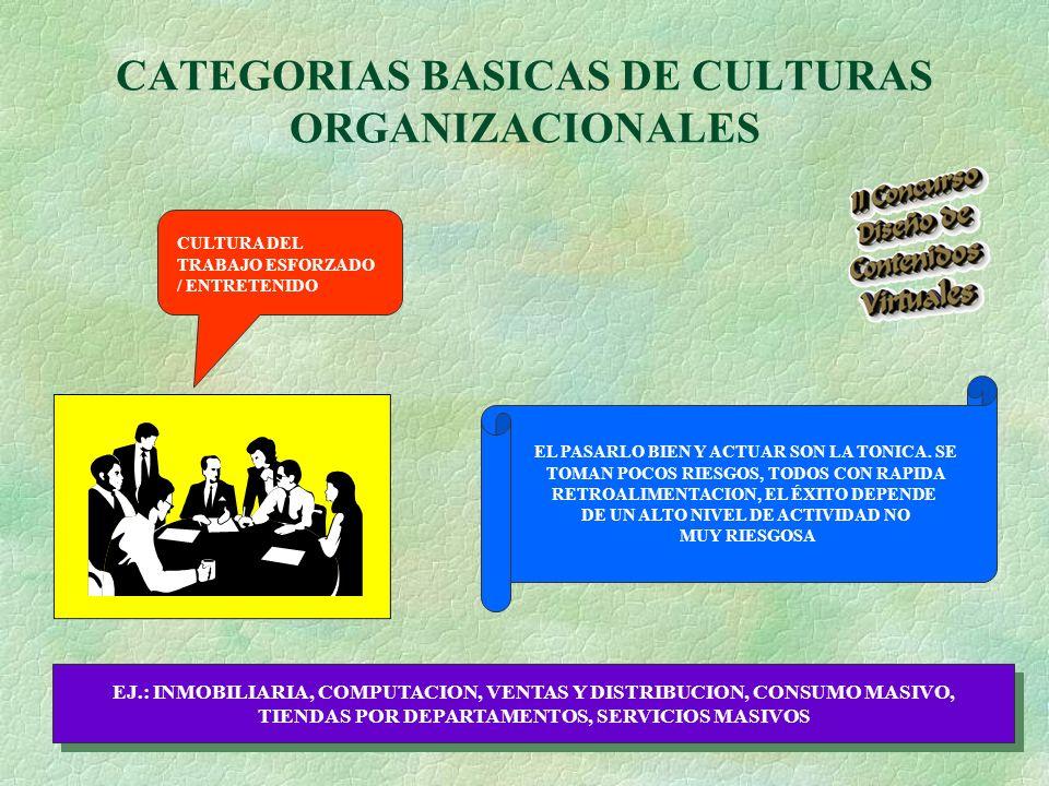 CATEGORIAS BASICAS DE CULTURAS ORGANIZACIONALES CULTURA DEL TRABAJO ESFORZADO / ENTRETENIDO EL PASARLO BIEN Y ACTUAR SON LA TONICA.