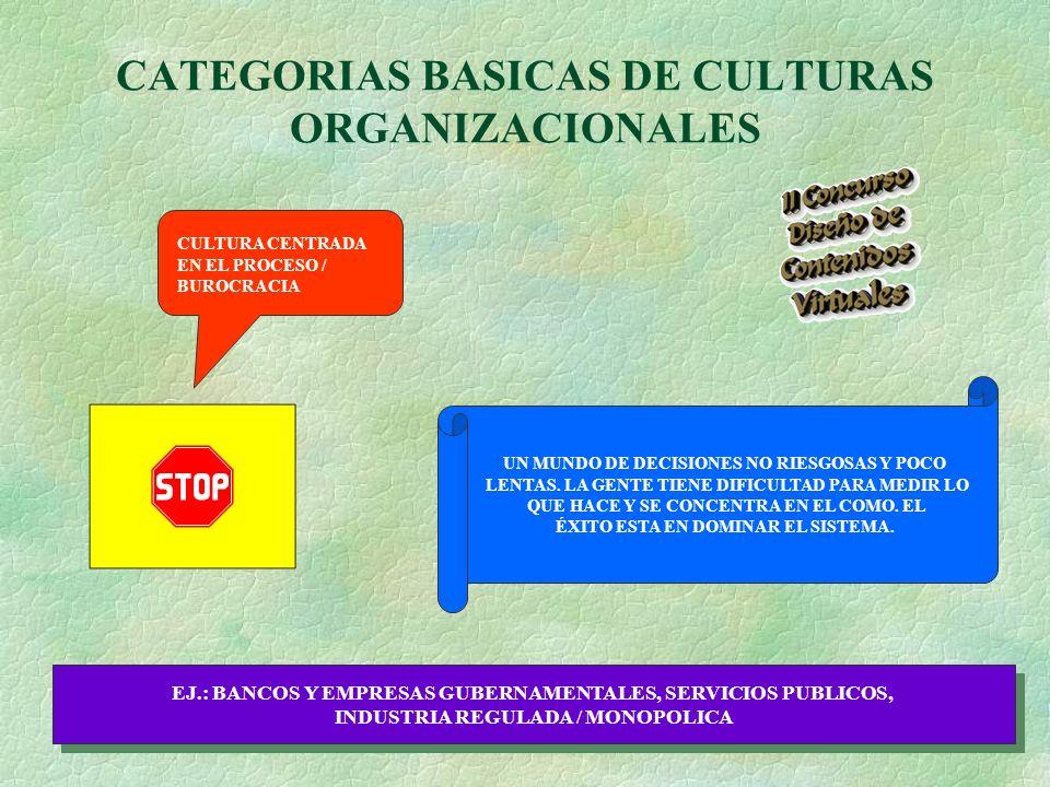 CATEGORIAS BASICAS DE CULTURAS ORGANIZACIONALES CULTURA CENTRADA EN EL PROCESO / BUROCRACIA UN MUNDO DE DECISIONES NO RIESGOSAS Y POCO LENTAS.