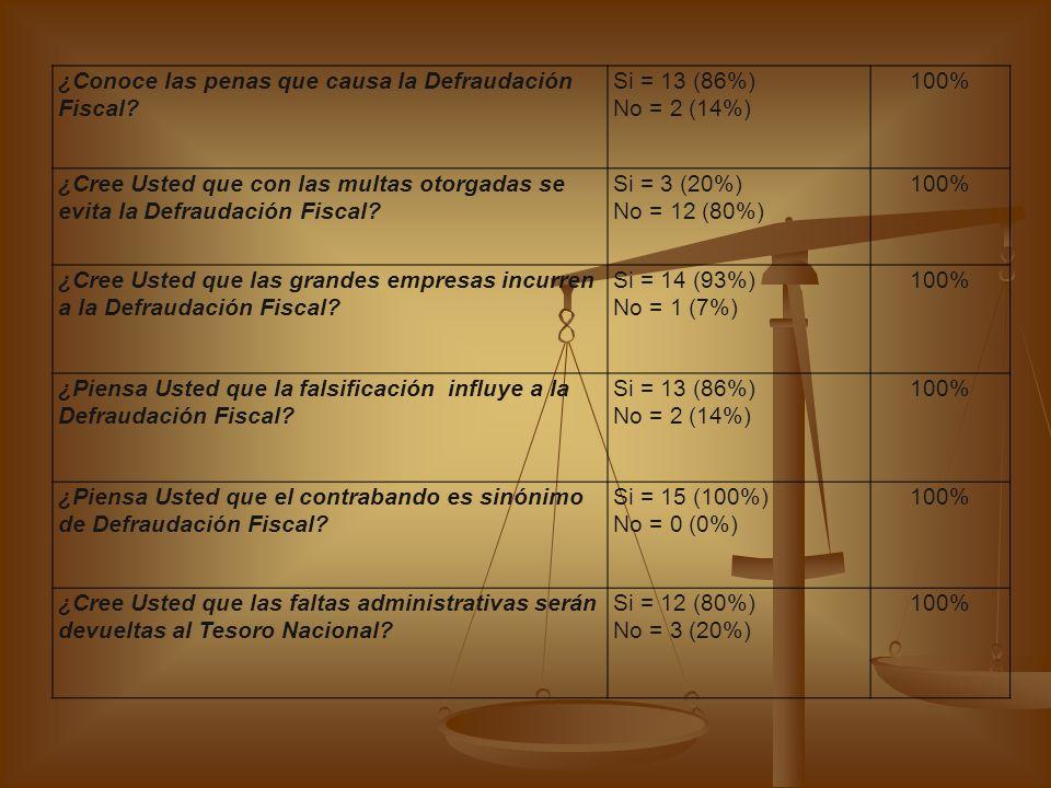 CUADRO #1 Defraudación Fiscal en el sector aduanero de la Zona Libre de Colón CANTIDAD - PORCENTAJE TOTAL Edad20 – 25 años = 4 (26%) 26 – 35 años = 6 (40%) 36 – 45 años = 3 (20%) 46 – 55 años = 1 (7%) 56 – 65 años = 1 (7%) 100% SexoFemenino = 10 (60%) Masculino = 5 (40%) 100% ¿Conoce Usted acerca de la Defraudación Fiscal.
