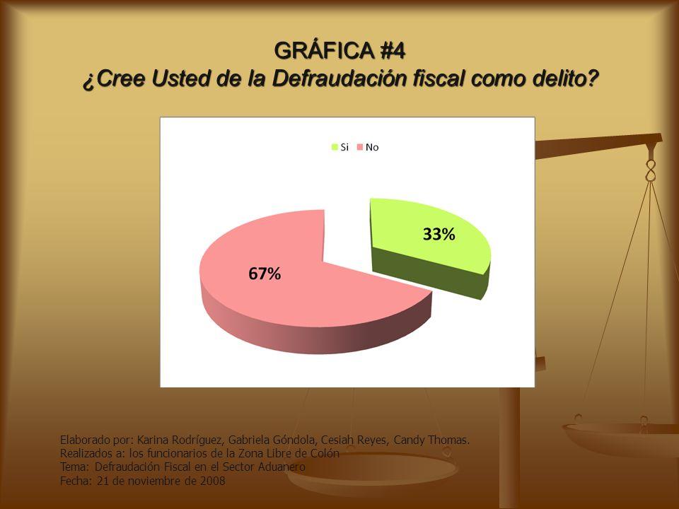 GRÁFICA #3 ¿Conoce Usted acerca de la Defraudación Fiscal? Elaborado por: Karina Rodríguez, Gabriela Góndola, Cesiah Reyes, Candy Thomas. Realizados a