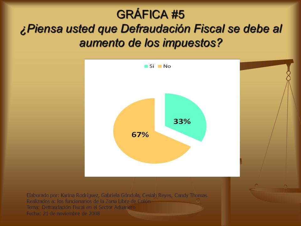 GRÁFICA #4 ¿Cree Usted de la Defraudación fiscal como delito? Elaborado por: Karina Rodríguez, Gabriela Góndola, Cesiah Reyes, Candy Thomas. Realizado