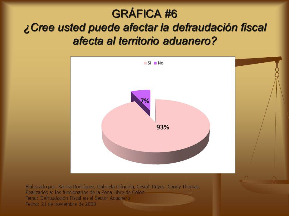 GRÁFICA #5 ¿Piensa usted que Defraudación Fiscal se debe al aumento de los impuestos? Elaborado por: Karina Rodríguez, Gabriela Góndola, Cesiah Reyes,