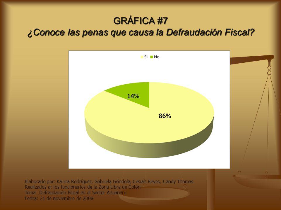 GRÁFICA #6 ¿Cree usted puede afectar la defraudación fiscal afecta al territorio aduanero? Elaborado por: Karina Rodríguez, Gabriela Góndola, Cesiah R