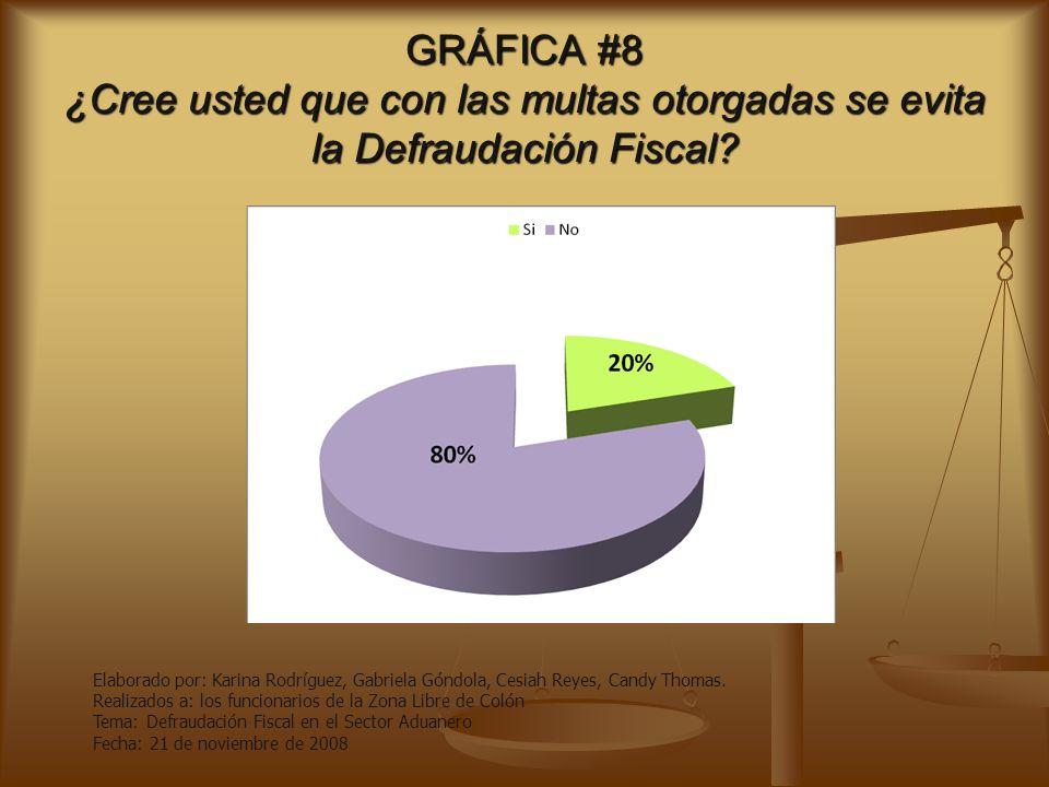 GRÁFICA #7 ¿Conoce las penas que causa la Defraudación Fiscal? Elaborado por: Karina Rodríguez, Gabriela Góndola, Cesiah Reyes, Candy Thomas. Realizad
