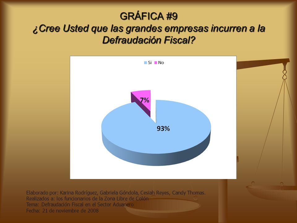 GRÁFICA #8 ¿Cree usted que con las multas otorgadas se evita la Defraudación Fiscal.