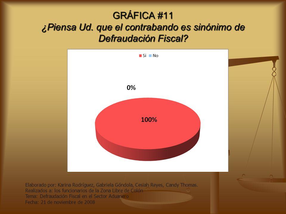 GRÁFICA #10 ¿Piensa ud.que la falsificación influye a la Defraudación Fiscal.