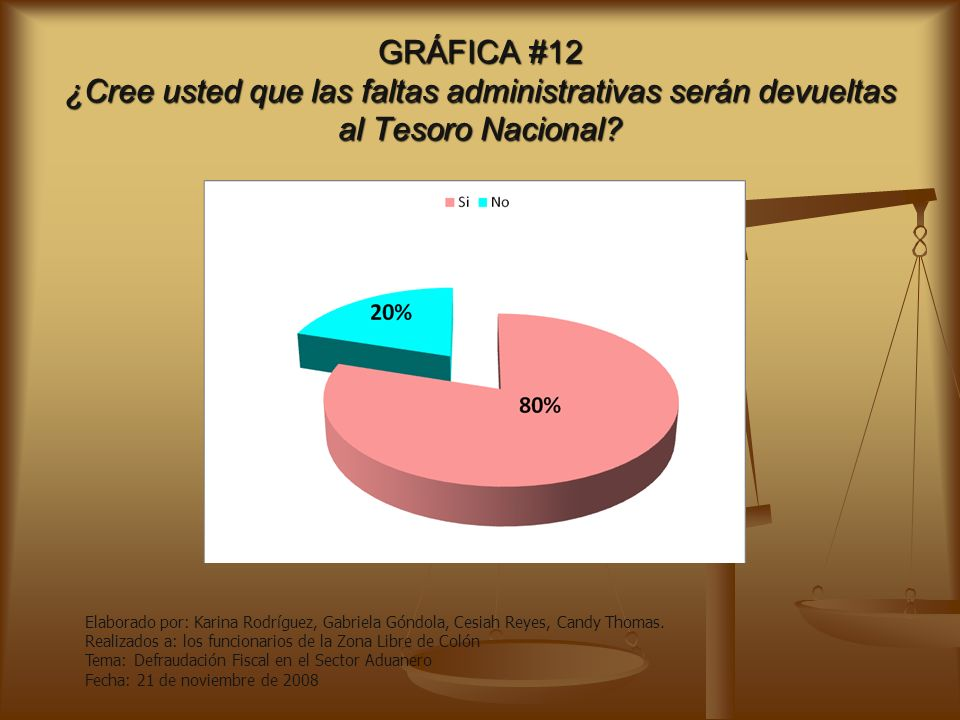 GRÁFICA #11 ¿Piensa Ud. que el contrabando es sinónimo de Defraudación Fiscal? Elaborado por: Karina Rodríguez, Gabriela Góndola, Cesiah Reyes, Candy