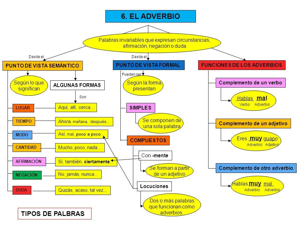 6. EL ADVERBIO PUNTO DE VISTA SEMÁNTICO PUNTO DE VISTA FORMALFUNCIONES DE LOS ADVERBIOS Palabras invariables que expresan circunstancias, afirmación,