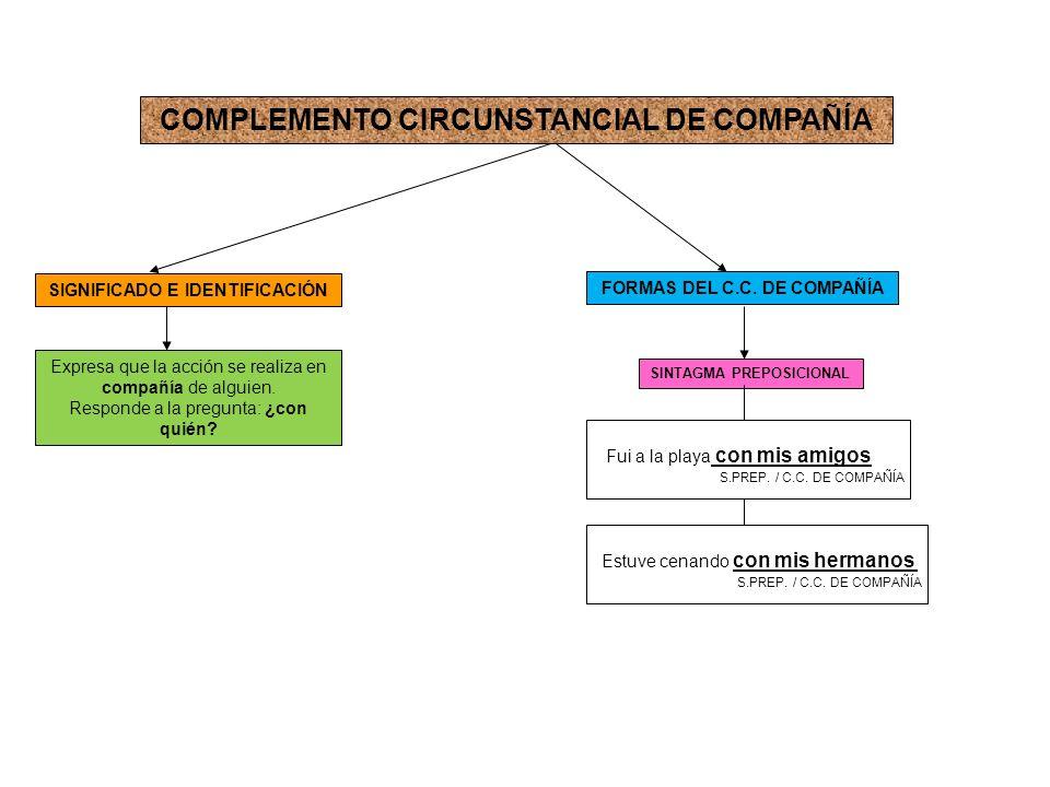 COMPLEMENTO CIRCUNSTANCIAL DE COMPAÑÍA Expresa que la acción se realiza en compañía de alguien.