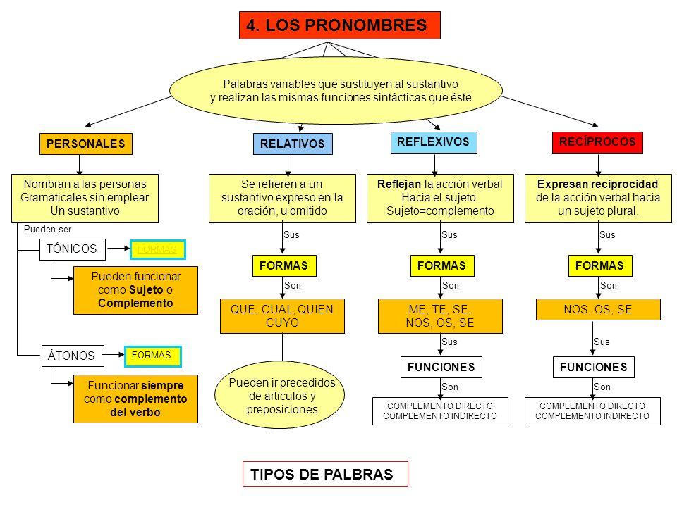 FORMAS DE LOS PRONOMBRES PERSONALES ÁTONOS TÓNICOS FUNCIÓN DE SUJETO YO TU, USTED ÉL, ELLA, ELLO NOSOTROS, NOSOTRAS VOSOTROS, VOSOTRAS UDS.