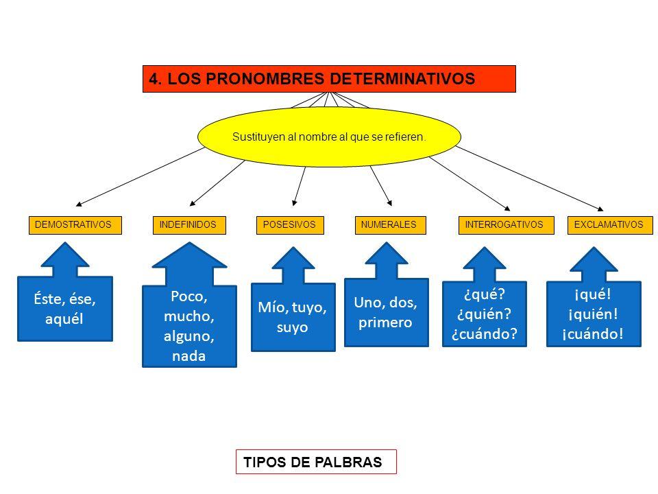PREDICADO Constituido por VERBO PREDICATIVO COMPLEMENTOS VERBALES COMPLEMENTO DIRECTO COMPLEMENTO INDIRECTO COMPLEMENTO CIRCUNSTANCIAL COMPLEMENTO PREDICATIVO ATRIBUTO COMPLEMENTO AGENTE Y Complementa al núcleo de Sujeto, cuando el verbo es copulativo VERBAL NOMINAL VERBO COPULATIVO SER, ESTAR Y PARECER Todos los verbos, excepto SER, ESTAR Y PARECER, cuando actúan como copulativos.