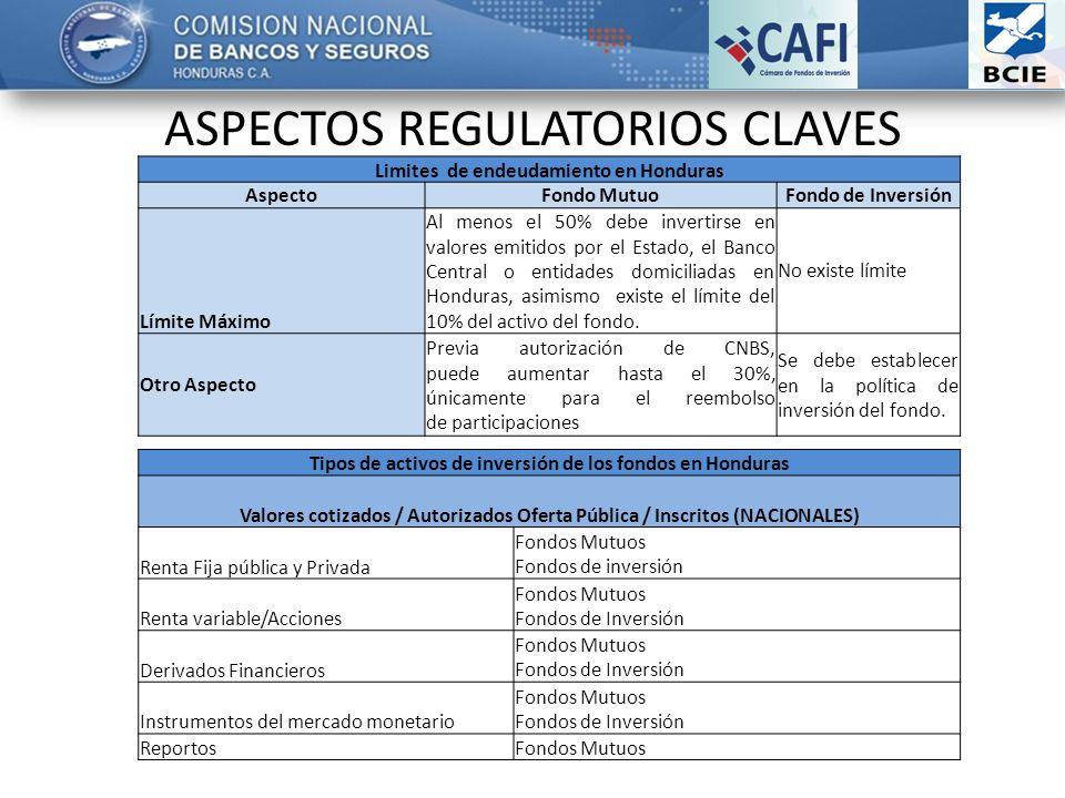 ASPECTOS REGULATORIOS CLAVES Limites de endeudamiento en Honduras AspectoFondo MutuoFondo de Inversión Límite Máximo Al menos el 50% debe invertirse e
