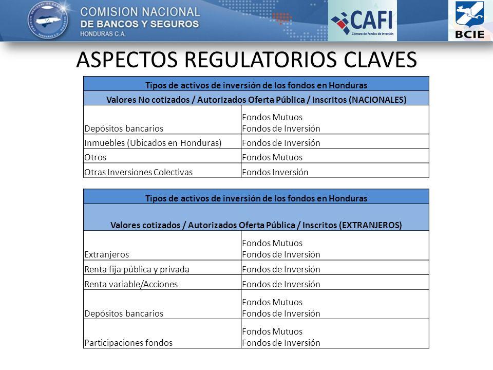 ASPECTOS REGULATORIOS CLAVES Tipos de activos de inversión de los fondos en Honduras Valores No cotizados / Autorizados Oferta Pública / Inscritos (NACIONALES) Depósitos bancarios Fondos Mutuos Fondos de Inversión Inmuebles (Ubicados en Honduras)Fondos de Inversión OtrosFondos Mutuos Otras Inversiones ColectivasFondos Inversión Tipos de activos de inversión de los fondos en Honduras Valores cotizados / Autorizados Oferta Pública / Inscritos (EXTRANJEROS) Extranjeros Fondos Mutuos Fondos de Inversión Renta fija pública y privadaFondos de Inversión Renta variable/AccionesFondos de Inversión Depósitos bancarios Fondos Mutuos Fondos de Inversión Participaciones fondos Fondos Mutuos Fondos de Inversión