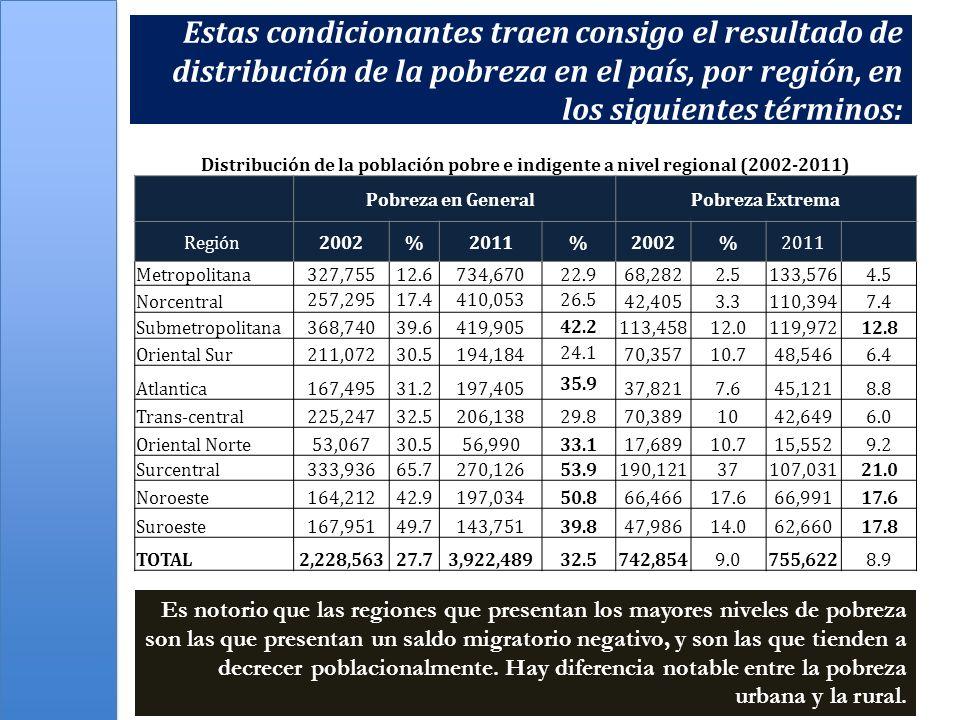 Asociado al tema de la pobreza en el territorio, está el relacionado con el de las condiciones de las viviendas: Situación de hacinamiento en la vivienda a escala regional.