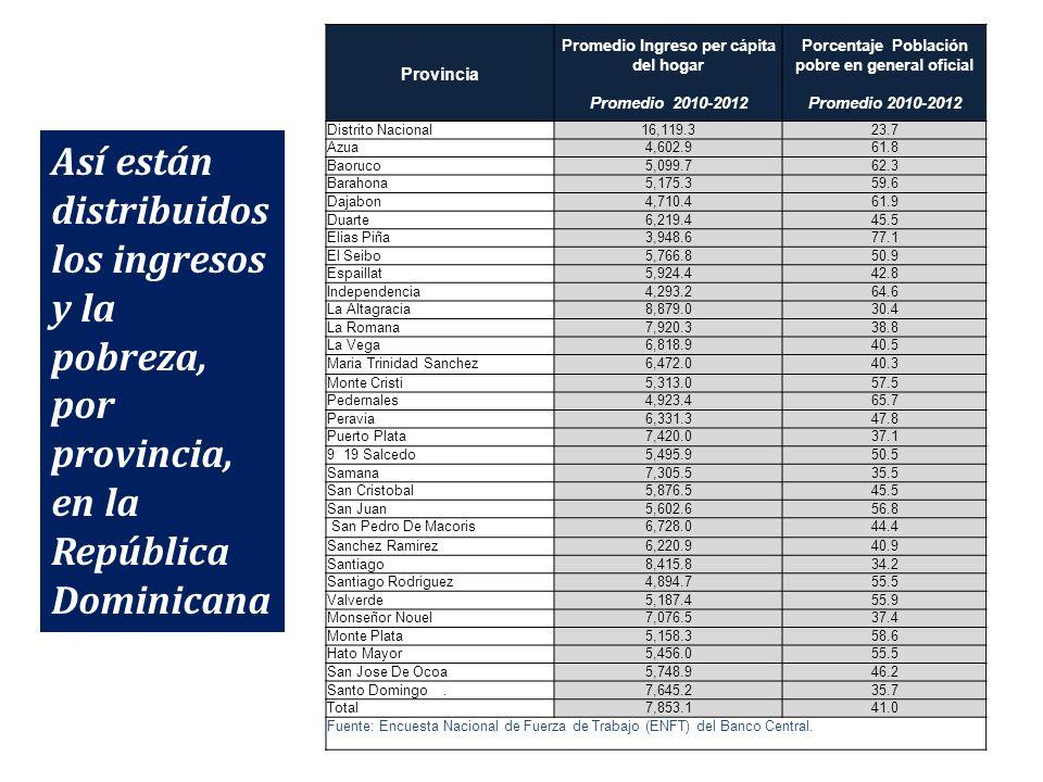 Provincia Promedio Ingreso per cápita del hogar Promedio 2010-2012 Porcentaje Población pobre en general oficial Promedio 2010-2012 Distrito Nacional1