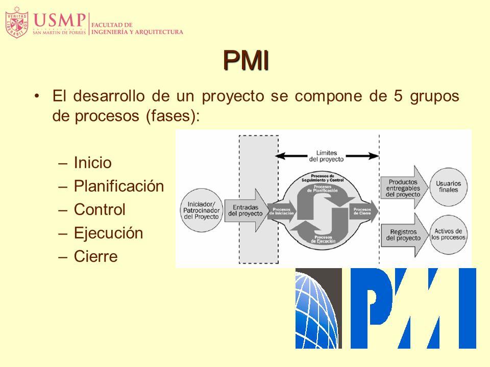 El desarrollo de un proyecto se compone de 5 grupos de procesos (fases): –Inicio –Planificación –Control –Ejecución –Cierre PMI