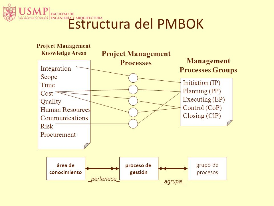 Estructura del PMBOK Integration Scope Time Cost Quality Human Resources Communications Risk Procurement Project Management Knowledge Areas Initiation