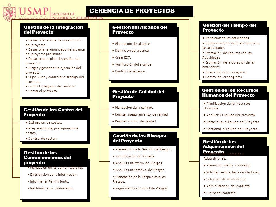 Gestión de la Integración del Proyecto GERENCIA DE PROYECTOS Desarrollar el acta de constitución del proyecto. Desarrollar el enunciado del alcance de
