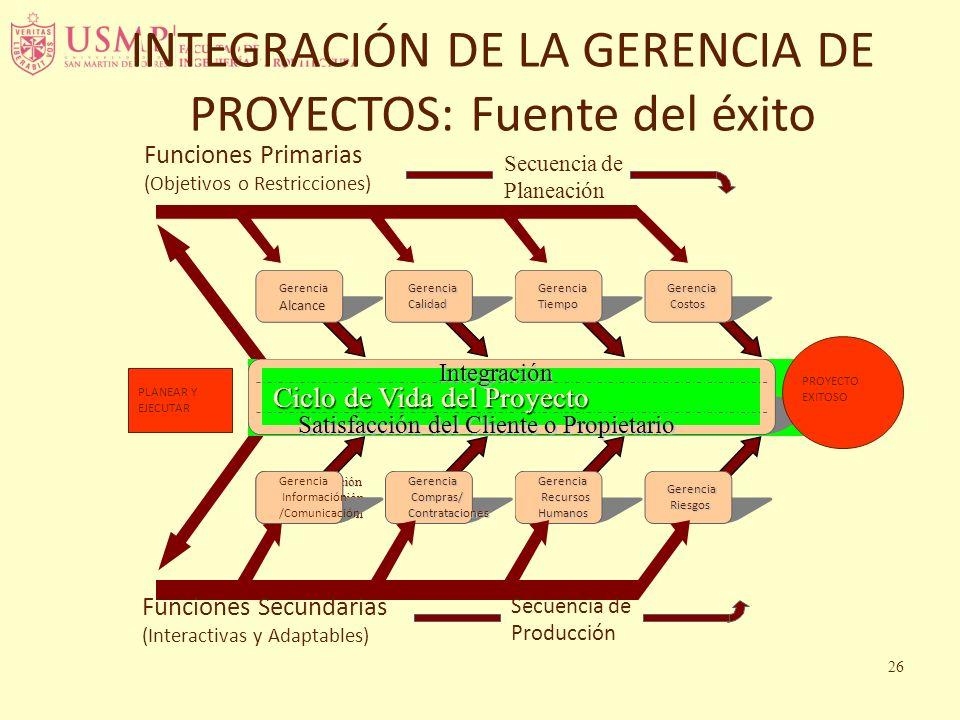 INTEGRACIÓN DE LA GERENCIA DE PROYECTOS: Fuente del éxito Ciclo de Vida del Proyecto GerenciaAlcanceGerenciaCalidadGerenciaTiempoGerencia Costos Costo