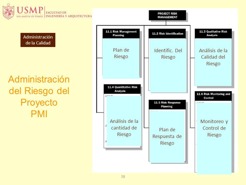 38 Administración del Riesgo del Proyecto PMI Administración de la Calidad Plan de Riesgo Identific. Del Riesgo Análisis de la Calidad del Riesgo Anál