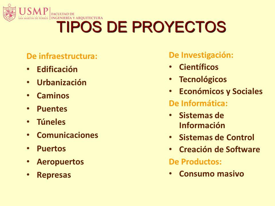 TIPOS DE PROYECTOS De infraestructura: Edificación Urbanización Caminos Puentes Túneles Comunicaciones Puertos Aeropuertos Represas De Investigación: