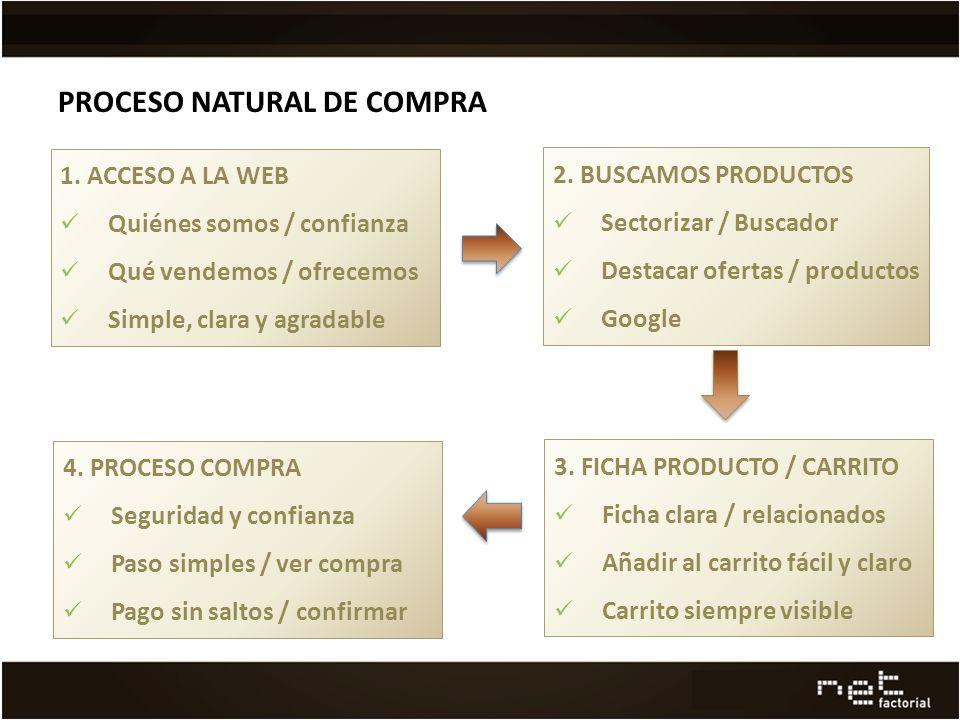 PROCESO NATURAL DE COMPRA 1.