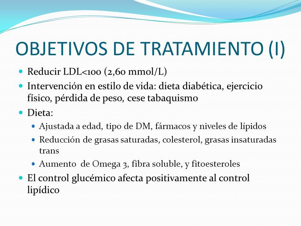 OBJETIVOS DE TRATAMIENTO (I) Reducir LDL<100 (2,60 mmol/L) Intervención en estilo de vida: dieta diabética, ejercicio físico, pérdida de peso, cese ta