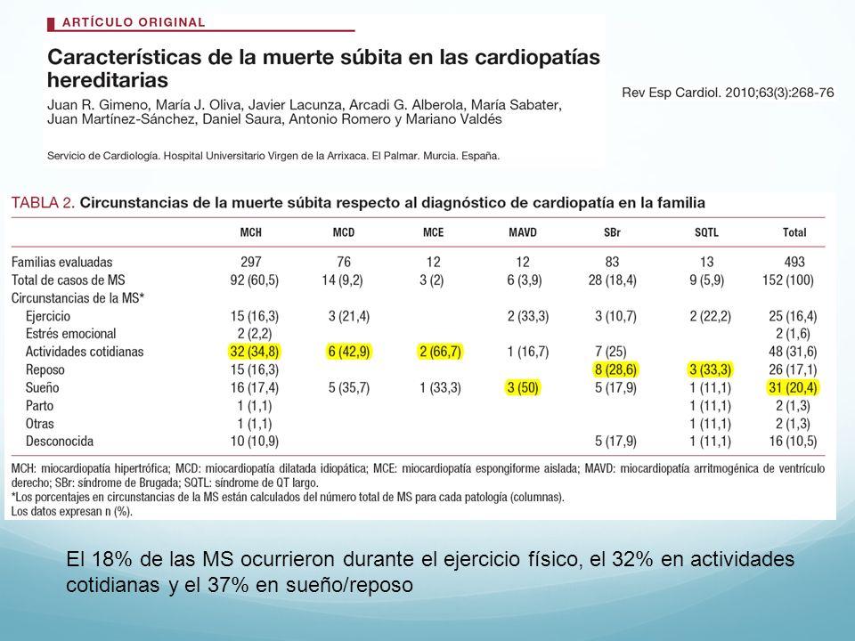 El 18% de las MS ocurrieron durante el ejercicio físico, el 32% en actividades cotidianas y el 37% en sueño/reposo