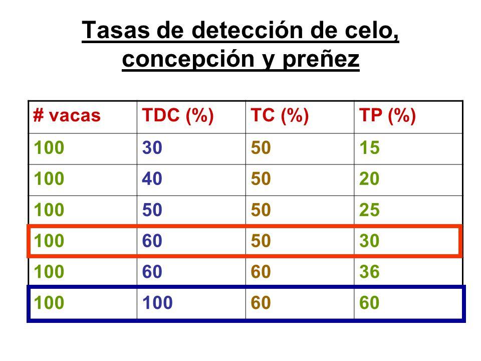Tasas de detección de celo, concepción y preñez # vacasTDC (%)TC (%)TP (%) 100305015 100405020 10050 25 100605030 10060 36 100 60