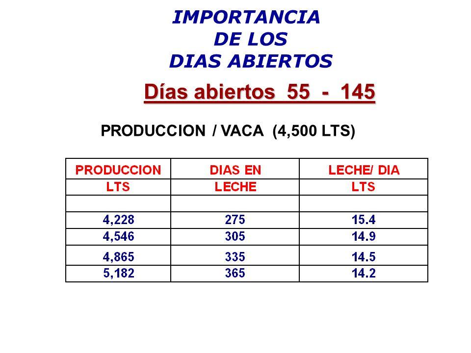 IMPORTANCIA DE LOS DIAS ABIERTOS PRODUCCION / VACA (4,500 LTS) Días abiertos 55 - 145