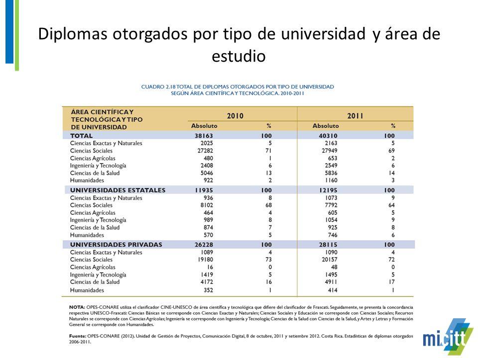 Diplomas otorgados por tipo de universidad y área de estudio