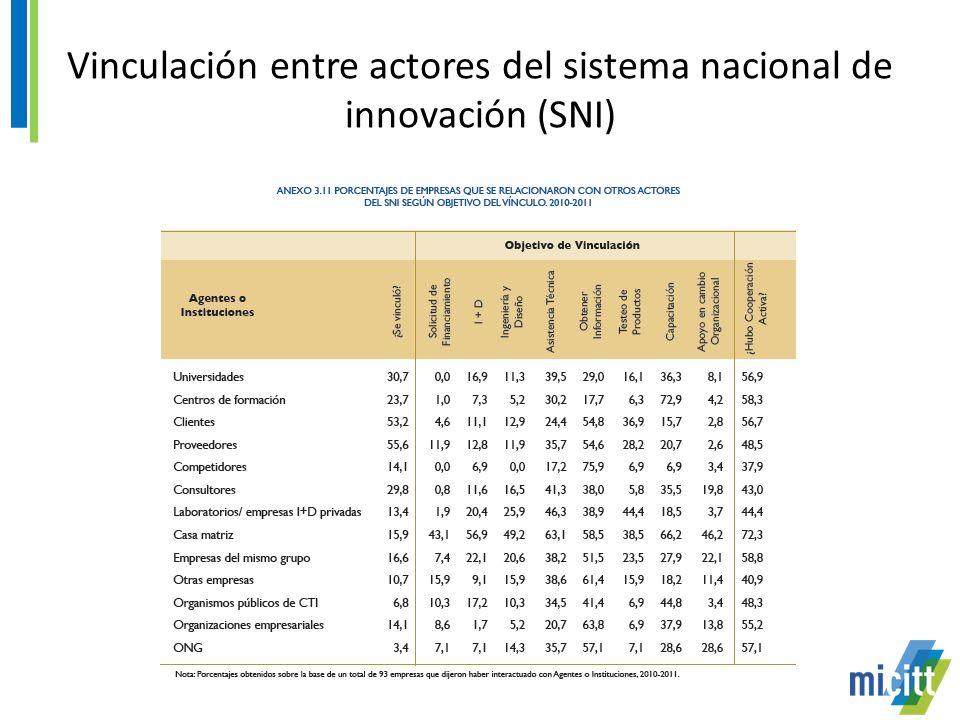 Vinculación entre actores del sistema nacional de innovación (SNI)