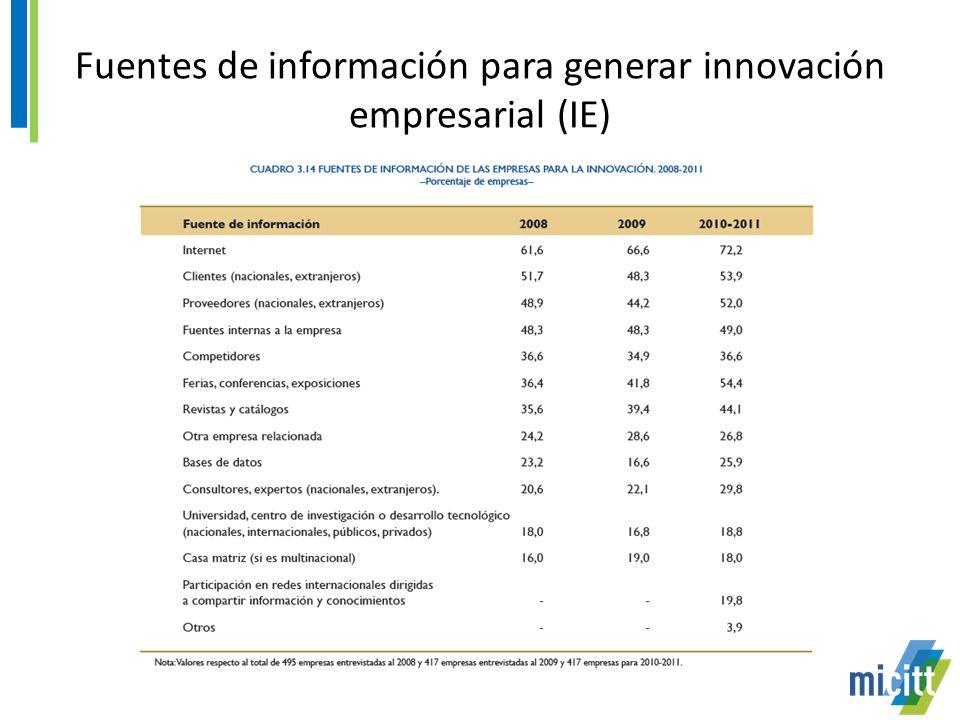 Fuentes de información para generar innovación empresarial (IE)