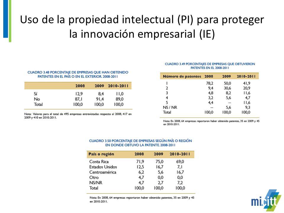 Uso de la propiedad intelectual (PI) para proteger la innovación empresarial (IE)