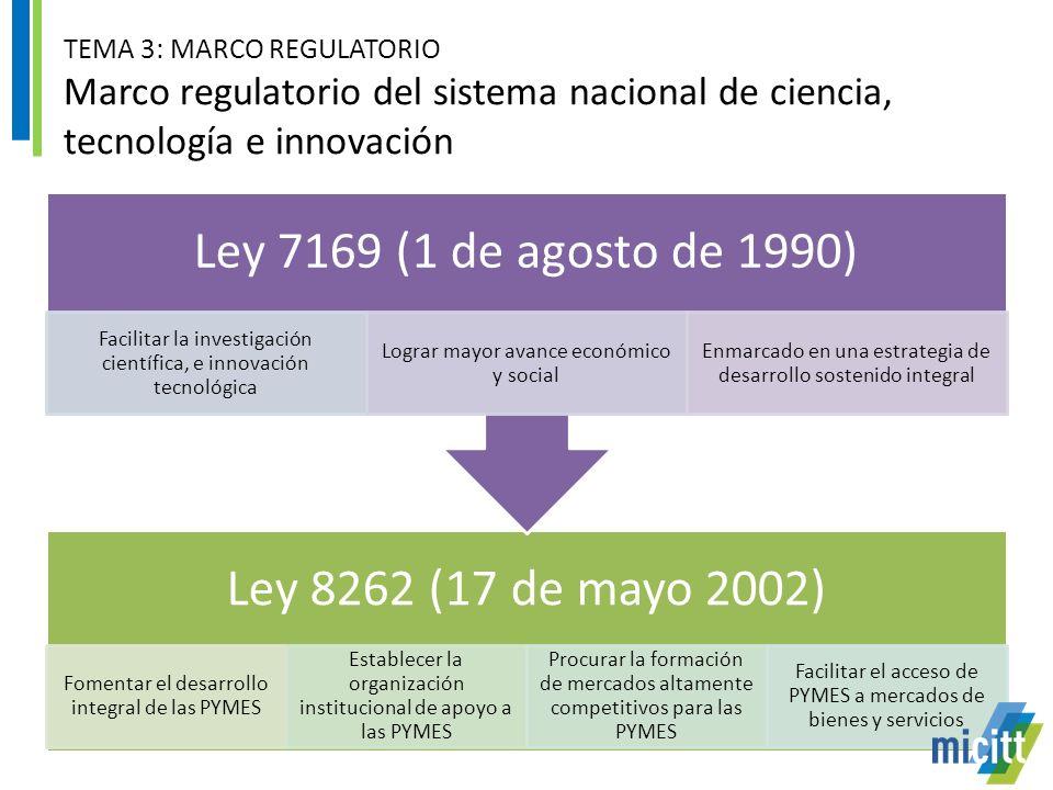 TEMA 3: MARCO REGULATORIO Marco regulatorio del sistema nacional de ciencia, tecnología e innovación Ley 8262 (17 de mayo 2002) Fomentar el desarrollo integral de las PYMES Establecer la organización institucional de apoyo a las PYMES Procurar la formación de mercados altamente competitivos para las PYMES Facilitar el acceso de PYMES a mercados de bienes y servicios Ley 7169 (1 de agosto de 1990) Facilitar la investigación científica, e innovación tecnológica Lograr mayor avance económico y social Enmarcado en una estrategia de desarrollo sostenido integral