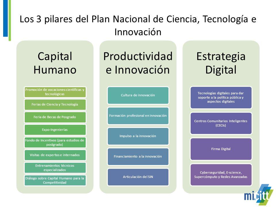 Los 3 pilares del Plan Nacional de Ciencia, Tecnología e Innovación Ministerio de Ciencia y Tecnología Capital Humano Promoción de vocaciones científicas y tecnológicas Ferias de Ciencia y TecnologíaFeria de Becas de PosgradoExpo-Ingenierías Fondo de Incentivos (para estudios de postgrado) Visitas de expertos e internados Entrenamientos técnicos especializados Diálogo sobre Capital Humano para la Competitividad Productividad e Innovación Cultura de innovaciónFormación profesional en innovaciónImpulso a la innovaciónFinanciamiento a la innovaciónArticulación del SIN Estrategia Digital Tecnologías digitales para dar soporte a la política pública y aspectos digitales Centros Comunitarios Inteligentes (CECIs) Firma Digital Cyberseguridad, E-science, Supercómputo y Redes Avanzadas