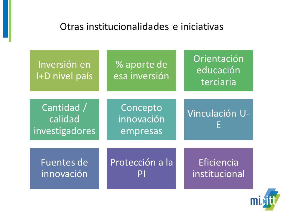 Otras institucionalidades e iniciativas Inversión en I+D nivel país % aporte de esa inversión Orientación educación terciaria Cantidad / calidad investigadores Concepto innovación empresas Vinculación U- E Fuentes de innovación Protección a la PI Eficiencia institucional