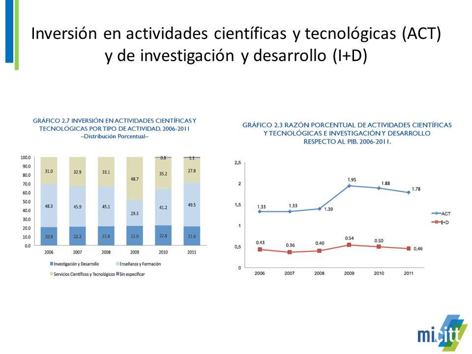 Inversión en actividades científicas y tecnológicas (ACT) y de investigación y desarrollo (I+D)