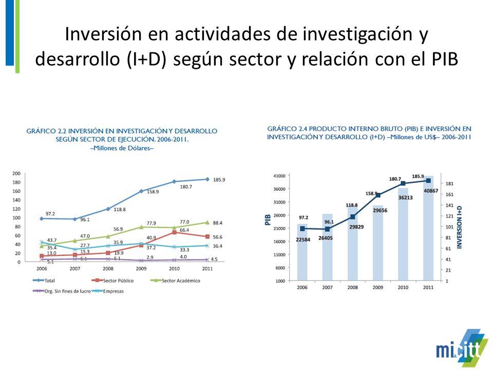 Inversión en actividades de investigación y desarrollo (I+D) según sector y relación con el PIB