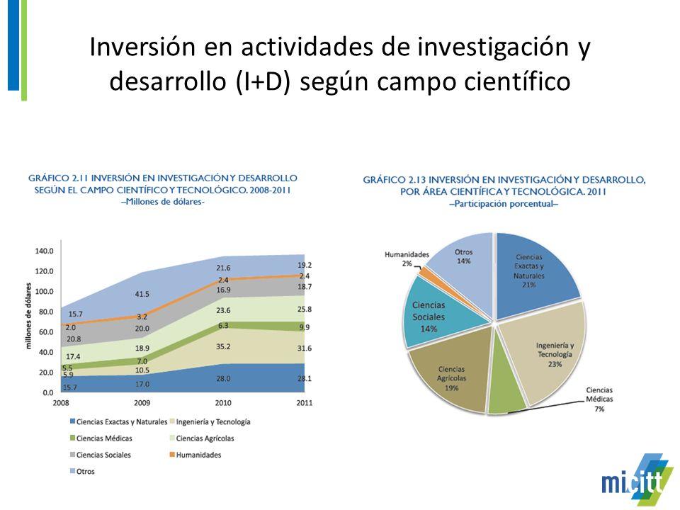 Inversión en actividades de investigación y desarrollo (I+D) según campo científico