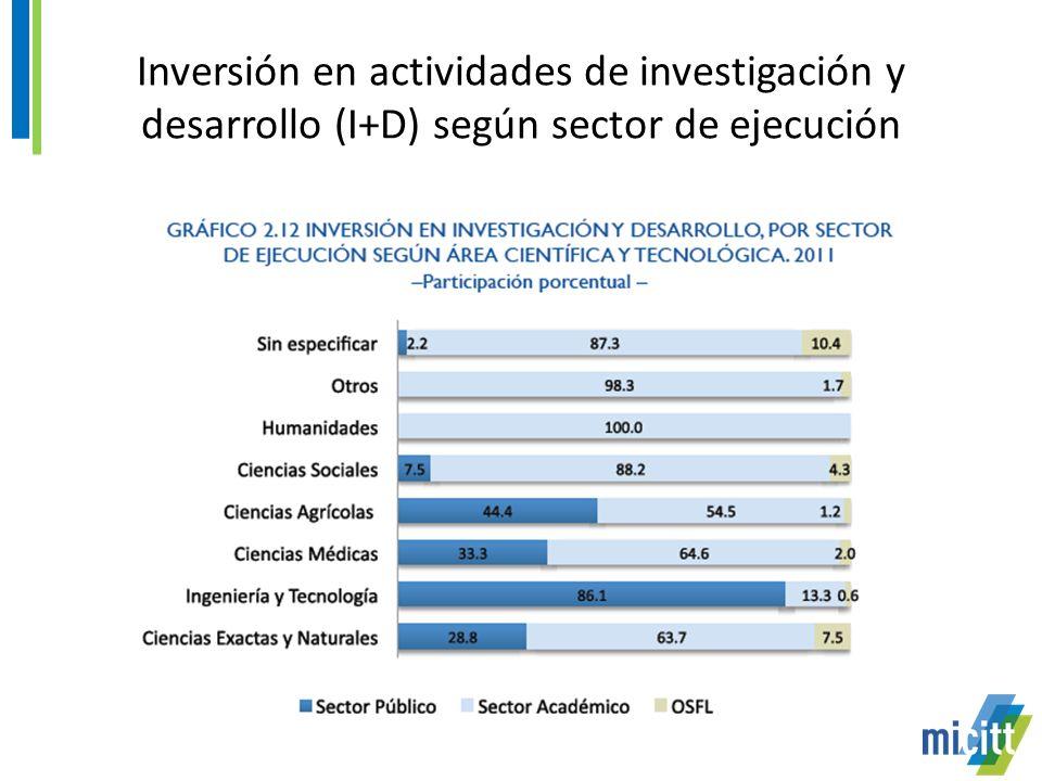 Inversión en actividades de investigación y desarrollo (I+D) según sector de ejecución